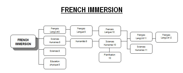 french_chart